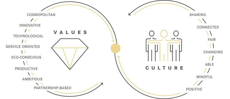media/image/Grafik-Werte-Kultur-EN.jpg